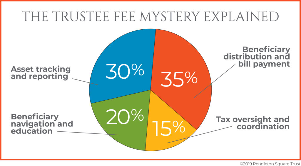 trustee fees explained pie chart graphic